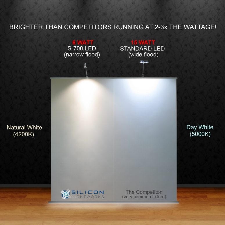 Our 6w Narrow Flood Led Vs Competing 15w Wide