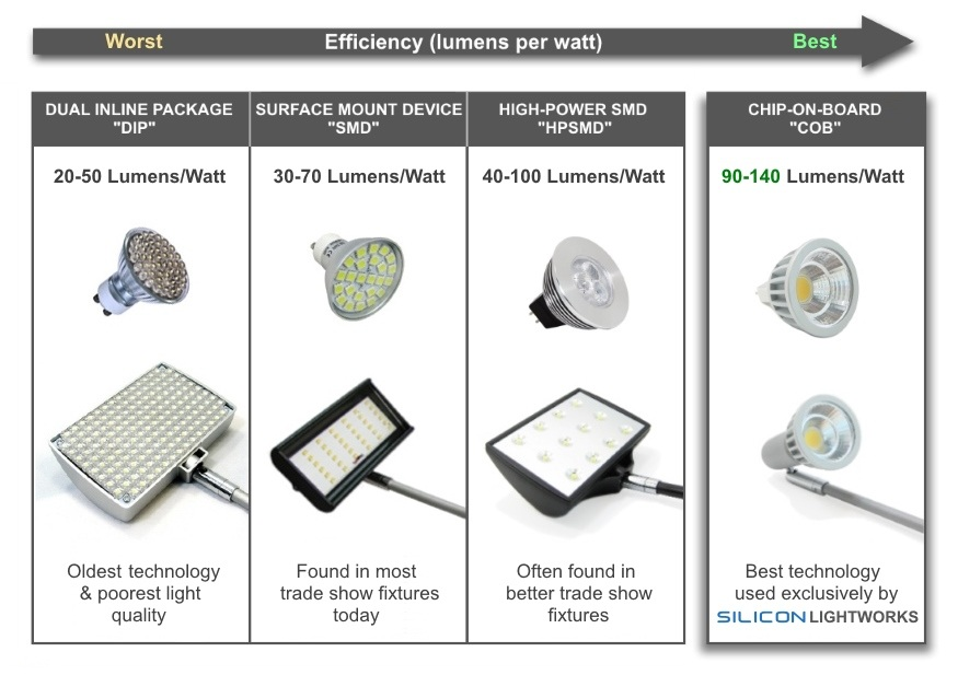LED Trade Show Light Comparison - DIP vs SMD vs COB LED Technology